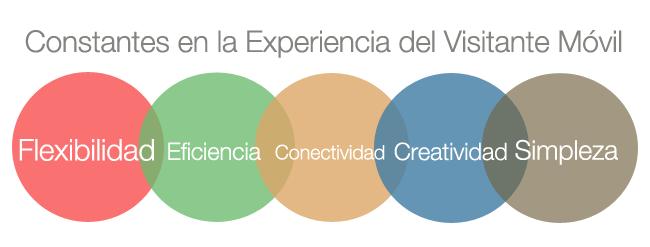 Reglas básicas de la experiencia de usuario móvil: flexibilidad, eficiencia, conectividad, creatividad y simpleza