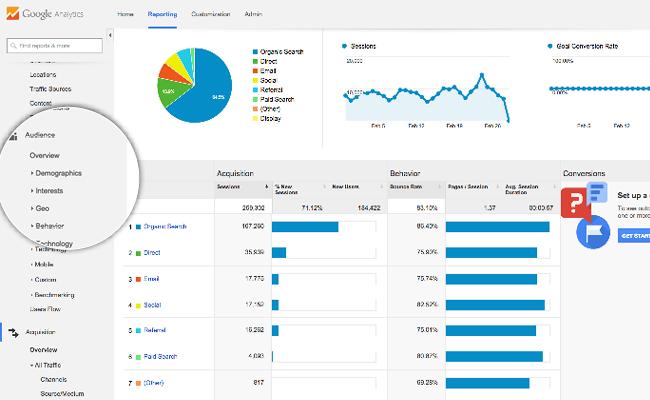 Página de análisis de tráfico en Google Analytics