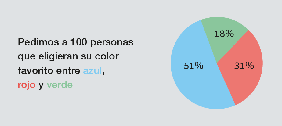 Tipos de Contenido Visual: Gráficos y tablas