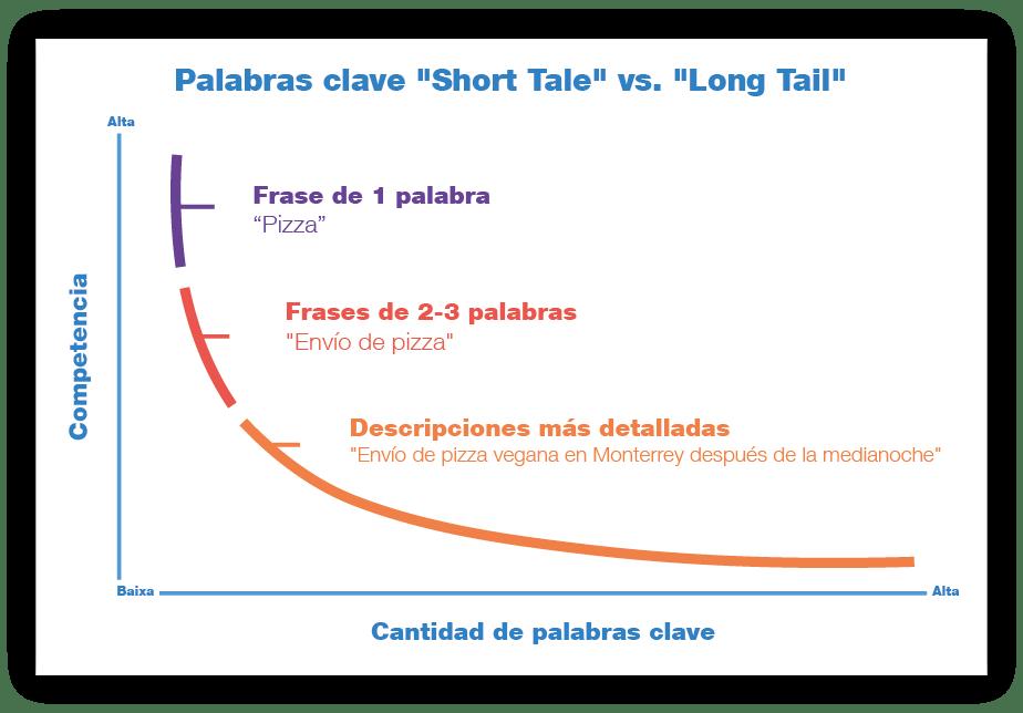 Gráfico Wix: Palabras Clave Largas vs. Cortas